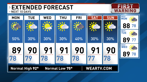 Channel 5 Cbs Weather Page